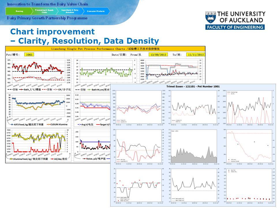 Chart improvement – Clarity, Resolution, Data Density