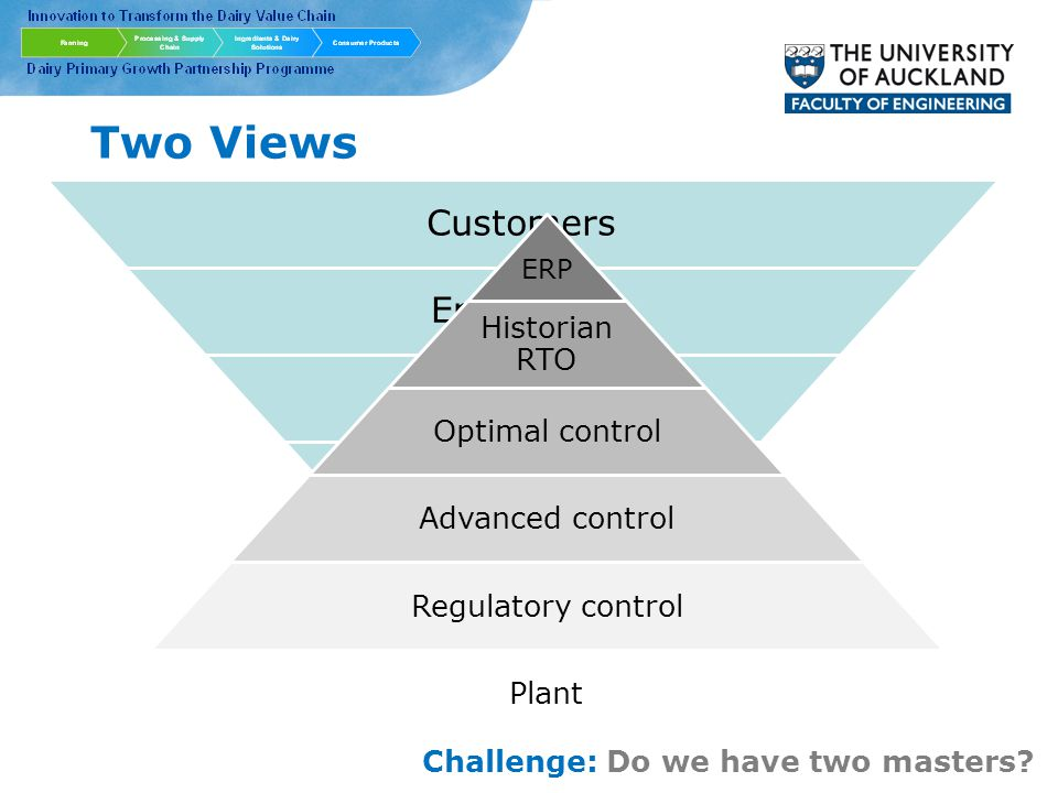 Two Views Customers Enterprise Plant Equipment Process ERP Historian RTO Optimal control Advanced control Regulatory control Plant Challenge: Do we have two masters
