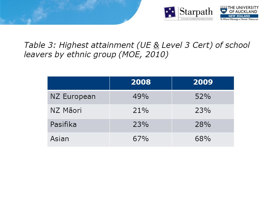 Table 3: Highest attainment (UE & Level 3 Cert) of school leavers by ethnic group (MOE, 2010) 20082009 NZ European49%52% NZ Māori21%23% Pasifika23%28% Asian67%68%