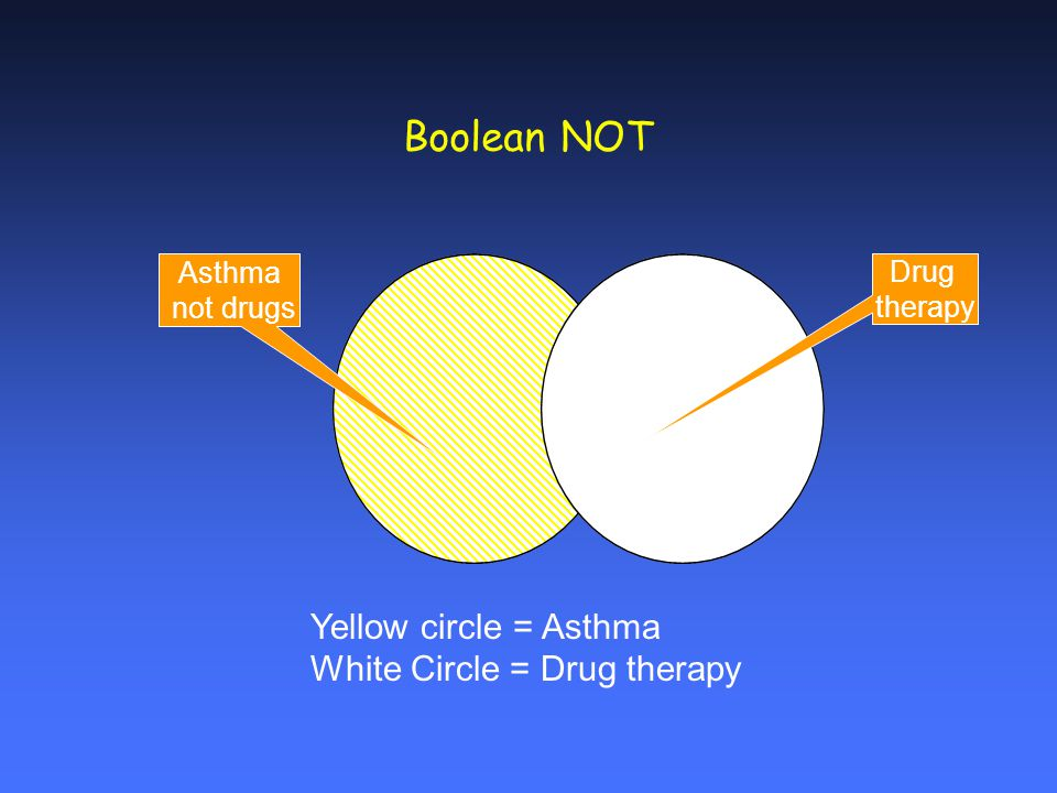 Boolean NOT Asthma not drugs Drug therapy Yellow circle = Asthma White Circle = Drug therapy