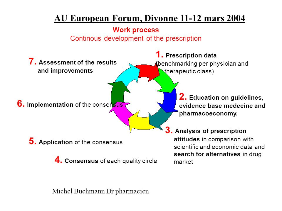 AU European Forum, Divonne 11-12 mars 2004 Michel Buchmann Dr pharmacien Consultant pharmacist in nursing home means: A practice based on the principle of the QC but in a restricted area, in fact in nursing home.