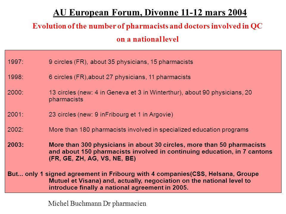 AU European Forum, Divonne 11-12 mars 2004 Michel Buchmann Dr pharmacien Evolution of the cost/pat in 2 nursing homes working with a consultant pharmacist since 1995 0 500 1000 1500 2000 2500 199519961997199819992000200120021er sem 03x2 Coût eff/pat [fr] RsMCotNDSiv Total: 110 patients