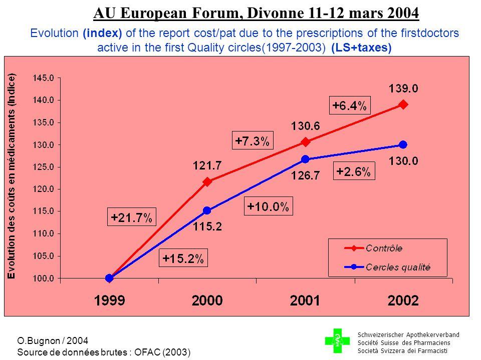 AU European Forum, Divonne 11-12 mars 2004 Michel Buchmann Dr pharmacien Money Saving between 1999-2002 Medicines' costs for 24 doctors « pionniers » en 2002: Fr.