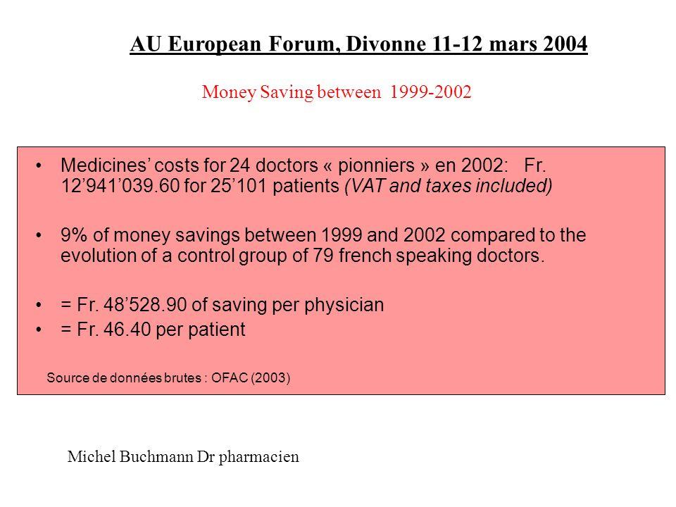 AU European Forum, Divonne 11-12 mars 2004 Results related to the effective participation to the work of the QC Source de données brutes : OFAC (2003) Michel Buchmann Dr pharmacien