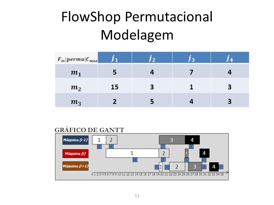 FlowShop Permutacional Modelagem 11 5474 15313 2543 1 2 3 4 Máquina (i-1) Máquina (i) Máquina (i+1) 1 2 3 4 1 2 3 4 0 1 2 3 4 5 6 7 8 9 10 11 12 13 14 15 16 17 18 19 20 21 22 23 24 25 26 27 28 30 31 32 33 34 35 5 4 7 4 15 3 1 3 2 5 4 3 GRÁFICO DE GANTT