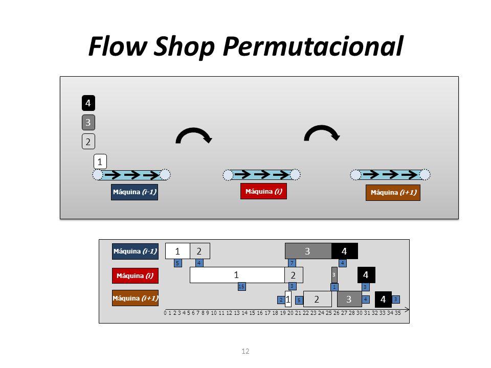 Flow Shop Permutacional 12 4 3 2 1 Máquina (i-1) Máquina (i) Máquina (i+1) 1 2 3 4 Máquina (i-1) Máquina (i) Máquina (i+1) 1 2 3 4 1 2 3 4 0 1 2 3 4 5 6 7 8 9 10 11 12 13 14 15 16 17 18 19 20 21 22 23 24 25 26 27 28 30 31 32 33 34 35 5 4 7 4 15 3 1 3 2 5 4 3