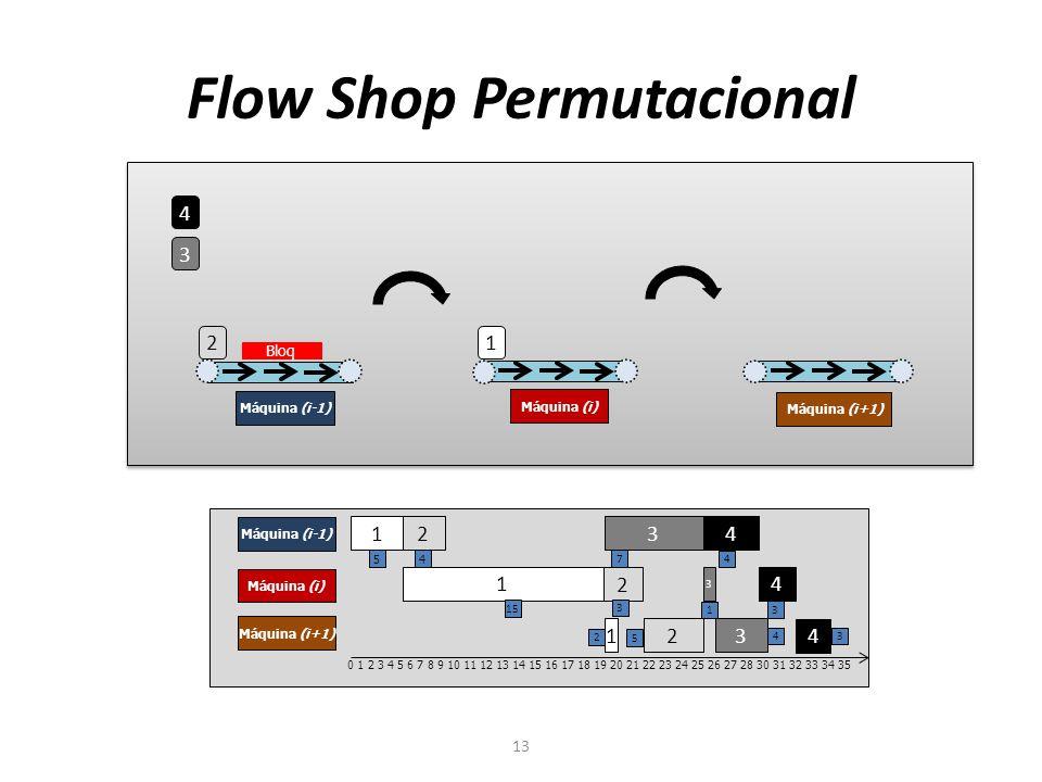 Flow Shop Permutacional 13 4 3 2 1 Máquina (i-1) Máquina (i) Máquina (i+1) 1 2 3 4 Máquina (i-1) Máquina (i) Máquina (i+1) 1 2 3 4 1 2 3 4 0 1 2 3 4 5 6 7 8 9 10 11 12 13 14 15 16 17 18 19 20 21 22 23 24 25 26 27 28 30 31 32 33 34 35 5 4 7 4 15 3 1 3 2 5 4 3 Bloq