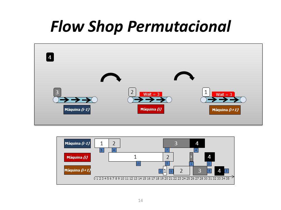 Flow Shop Permutacional 14 4 3 2 1 Máquina (i-1) Máquina (i) Máquina (i+1) 1 2 3 4 Máquina (i-1) Máquina (i) Máquina (i+1) 1 2 3 4 1 2 3 4 0 1 2 3 4 5 6 7 8 9 10 11 12 13 14 15 16 17 18 19 20 21 22 23 24 25 26 27 28 30 31 32 33 34 35 5 4 7 4 15 3 1 3 2 5 4 3 Wait = 5 Wait = 2 Wait = 4 Wait = 3