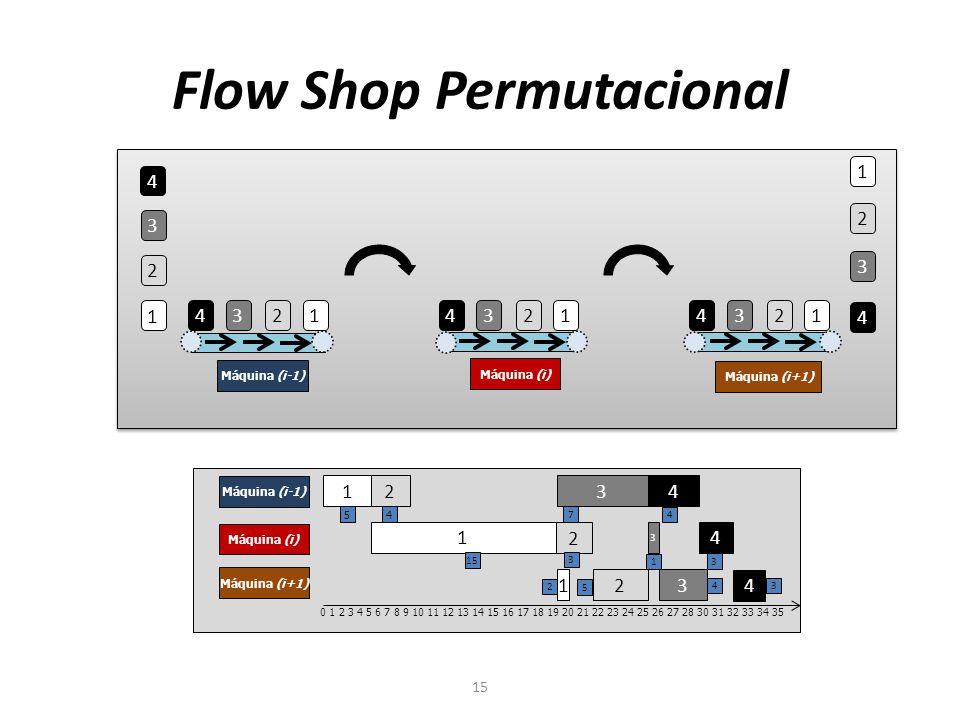 Flow Shop Permutacional 15 4 3 2 1 1 2 3 4 4 3 2 1 1 2 3 4 1 2 3 4 Máquina (i-1) Máquina (i) Máquina (i+1) 1 2 3 4 Máquina (i-1) Máquina (i) Máquina (i+1) 1 2 3 4 1 2 3 4 0 1 2 3 4 5 6 7 8 9 10 11 12 13 14 15 16 17 18 19 20 21 22 23 24 25 26 27 28 30 31 32 33 34 35 5 4 7 4 15 3 1 3 2 5 4 3