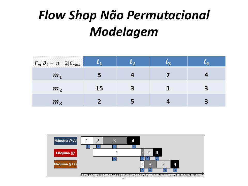 Flow Shop Não Permutacional Modelagem 17 5474 15313 2543 1 2 3 4 Máquina (j-1) Máquina (j) Máquina (j+1) 1 2 3 4 12 3 4 0 1 2 3 4 5 6 7 8 9 10 11 12 13 14 15 16 17 18 19 20 21 22 23 24 25 26 27 28 30 31 32 33 34 35 54 7 4 15 3 1 3 2 543