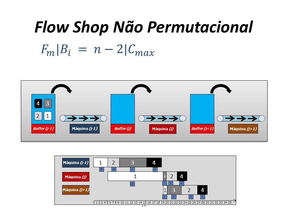 Buffer (j-1) Flow Shop Não Permutacional 18 1 2 3 4 Máquina (j-1) Máquina (j) Máquina (j+1) 1 2 3 4 12 3 4 0 1 2 3 4 5 6 7 8 9 10 11 12 13 14 15 16 17 18 19 20 21 22 23 24 25 26 27 28 30 31 32 33 34 35 54 7 4 15 3 1 3 2 543 Máquina (j-1) Máquina (j) Máquina (j+1) 4 3 21 Buffer (j)Buffer (j+1)