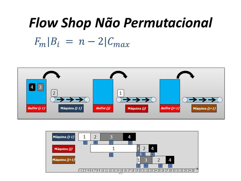 Buffer (j-1) Máquina (j-1) Máquina (j) Máquina (j+1) Buffer (j)Buffer (j+1) Flow Shop Não Permutacional 20 4 3 2 1 1 2 3 4 Máquina (j-1) Máquina (j) M