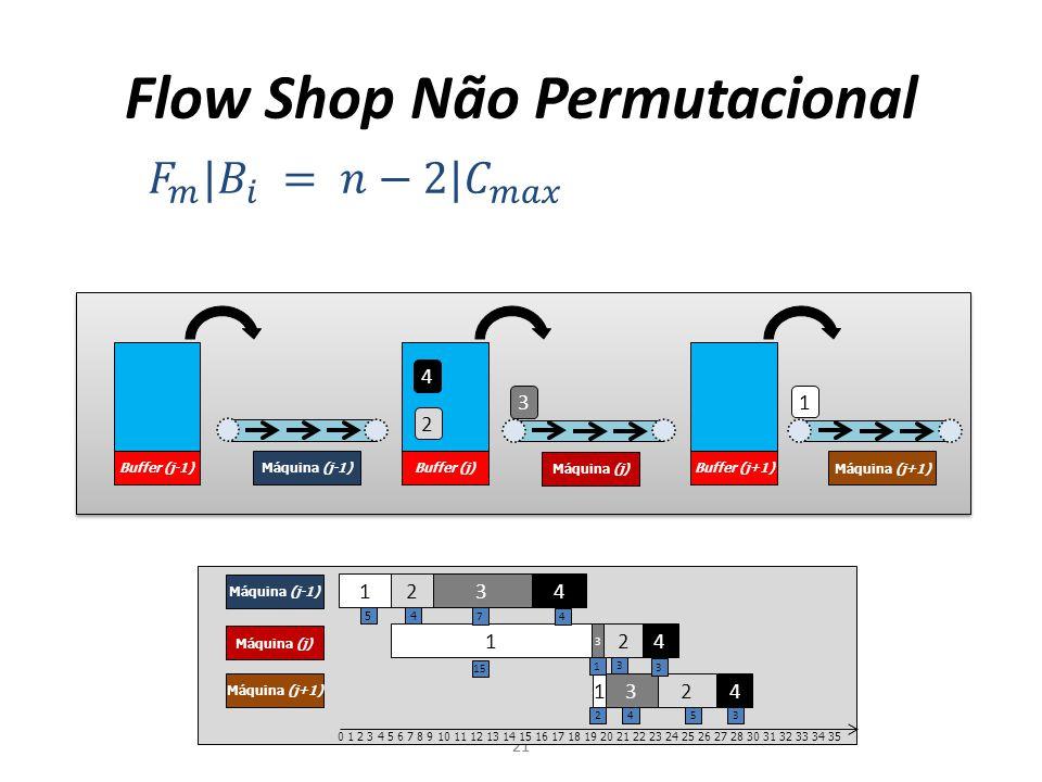 Buffer (j-1) Máquina (j-1) Máquina (j) Máquina (j+1) Buffer (j)Buffer (j+1) Flow Shop Não Permutacional 21 4 3 2 1 1 2 3 4 Máquina (j-1) Máquina (j) M