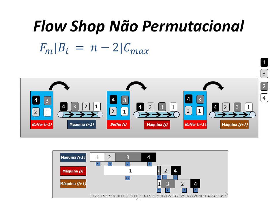 Buffer (j-1) Máquina (j-1) Máquina (j) Máquina (j+1) Buffer (j)Buffer (j+1) Flow Shop Não Permutacional 22 4 3 2 1 1 2 3 4 1 2 3 4 1 2 3 4 1 2 3 4 1 2 3 4 1 2 3 4 1 2 3 4 Máquina (j-1) Máquina (j) Máquina (j+1) 1 2 3 4 12 3 4 0 1 2 3 4 5 6 7 8 9 10 11 12 13 14 15 16 17 18 19 20 21 22 23 24 25 26 27 28 30 31 32 33 34 35 54 7 4 15 3 1 3 2 543
