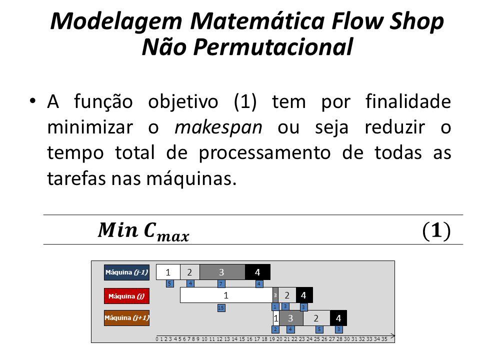 A função objetivo (1) tem por finalidade minimizar o makespan ou seja reduzir o tempo total de processamento de todas as tarefas nas máquinas. Modelag