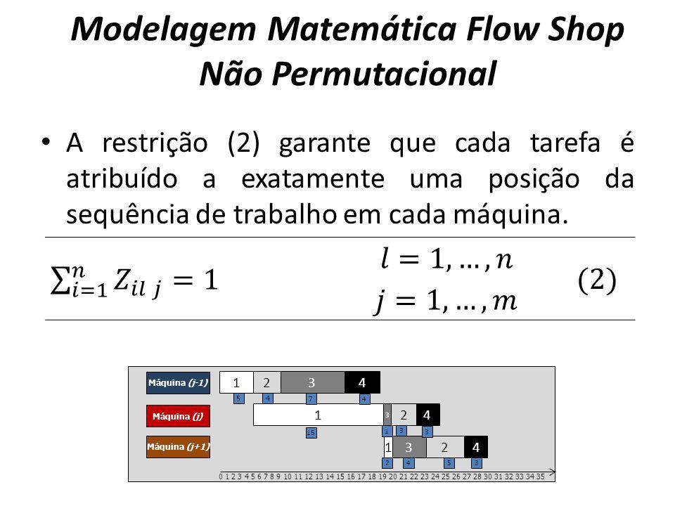 A restrição (2) garante que cada tarefa é atribuído a exatamente uma posição da sequência de trabalho em cada máquina. Modelagem Matemática Flow Shop