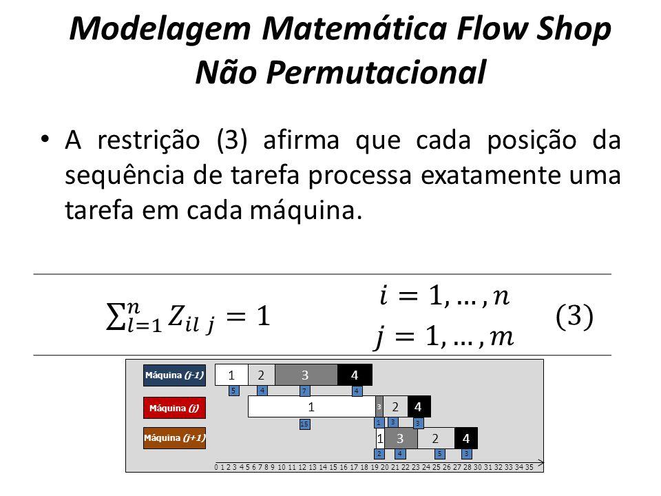 A restrição (3) afirma que cada posição da sequência de tarefa processa exatamente uma tarefa em cada máquina. Modelagem Matemática Flow Shop Não Perm