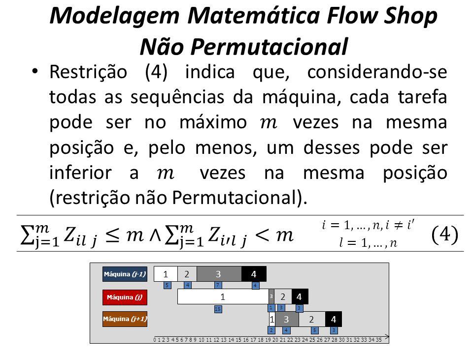 Modelagem Matemática Flow Shop Não Permutacional 1 2 3 4 Máquina (j-1) Máquina (j) Máquina (j+1) 1 2 3 4 12 3 4 0 1 2 3 4 5 6 7 8 9 10 11 12 13 14 15 16 17 18 19 20 21 22 23 24 25 26 27 28 30 31 32 33 34 35 54 7 4 15 3 1 3 2 543