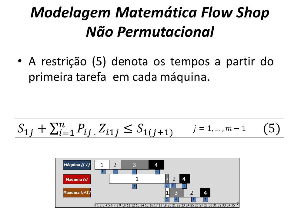 A restrição (5) denota os tempos a partir do primeira tarefa em cada máquina. Modelagem Matemática Flow Shop Não Permutacional 1 2 3 4 Máquina (j-1) M