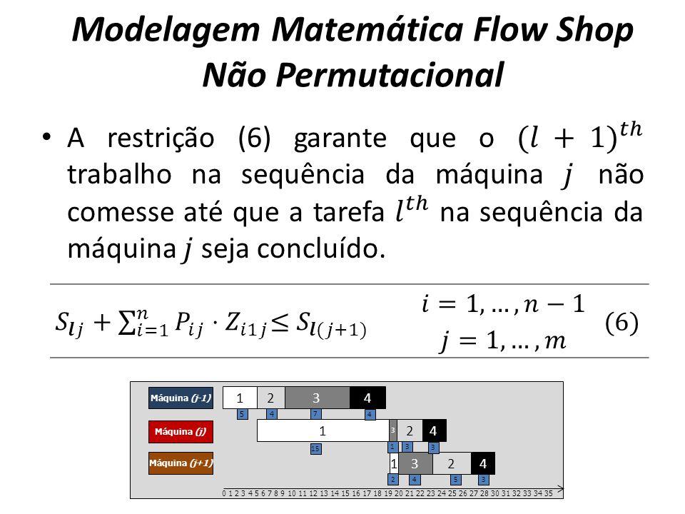 Modelagem Matemática Flow Shop Não Permutacional 1 2 3 4 Máquina (j-1) Máquina (j) Máquina (j+1) 1 2 3 4 12 3 4 0 1 2 3 4 5 6 7 8 9 10 11 12 13 14 15