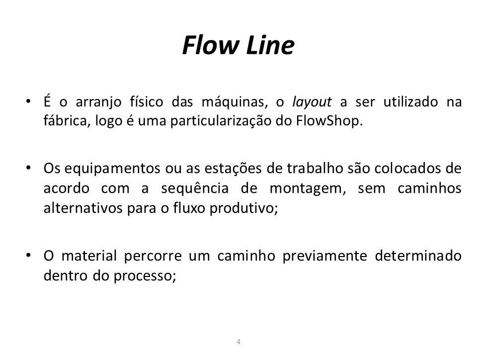 Flow Line 4 É o arranjo físico das máquinas, o layout a ser utilizado na fábrica, logo é uma particularização do FlowShop. Os equipamentos ou as estaç