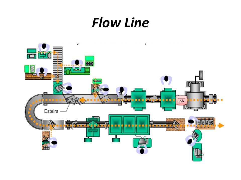 Flow Line 5 Alguns exemplos de utilização deste tipo de arranjo: linhas de montagem, fábricas de produtos químicos, logística, alimentícias, frigoríficos, serviço de restaurante a quilo etc.