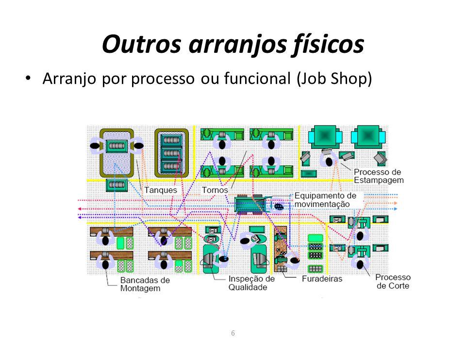 Outros arranjos físicos 6 Arranjo por processo ou funcional (Job Shop)