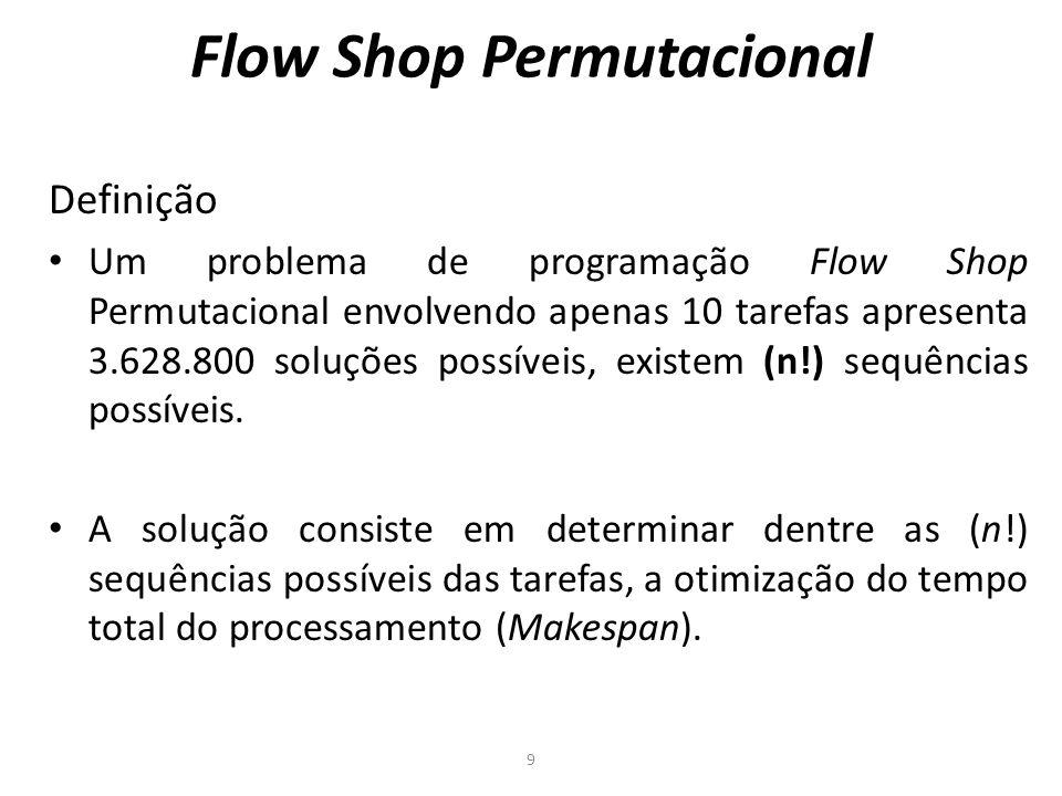 Flow Shop Permutacional Definição Um problema de programação Flow Shop Permutacional envolvendo apenas 10 tarefas apresenta 3.628.800 soluções possíveis, existem (n!) sequências possíveis.
