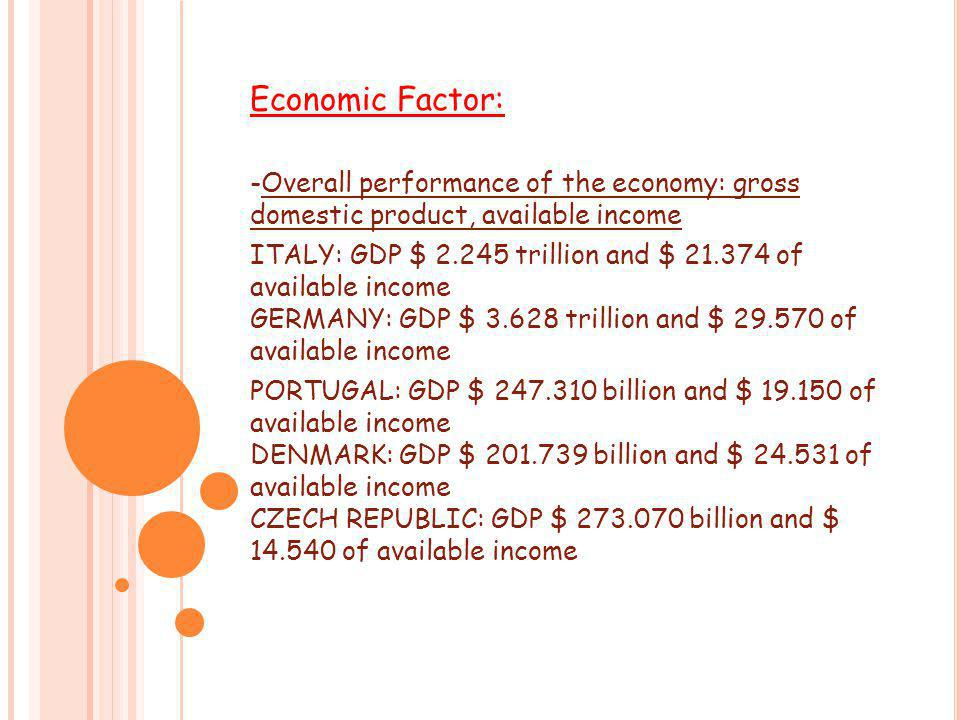 Economic Factor: -Overall performance of the economy: gross domestic product, available income ITALY: GDP $ 2.245 trillion and $ 21.374 of available income GERMANY: GDP $ 3.628 trillion and $ 29.570 of available income PORTUGAL: GDP $ 247.310 billion and $ 19.150 of available income DENMARK: GDP $ 201.739 billion and $ 24.531 of available income CZECH REPUBLIC: GDP $ 273.070 billion and $ 14.540 of available income