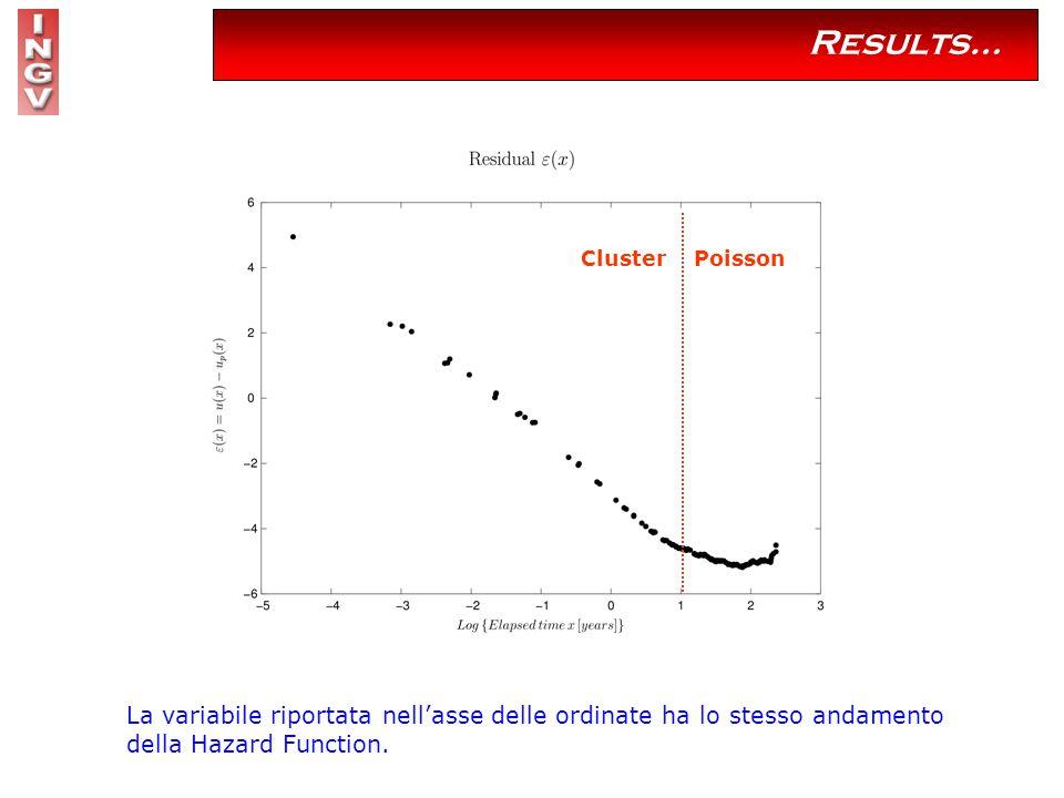 Results… La variabile riportata nell'asse delle ordinate ha lo stesso andamento della Hazard Function.