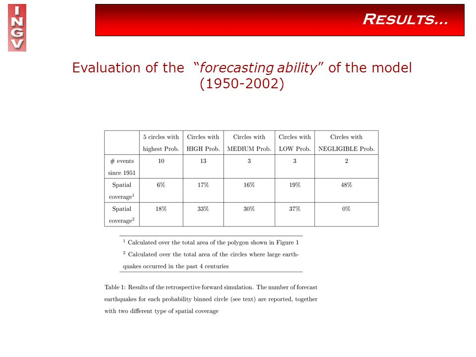 Results… Evaluation of the forecasting ability of the model (1950-2002)