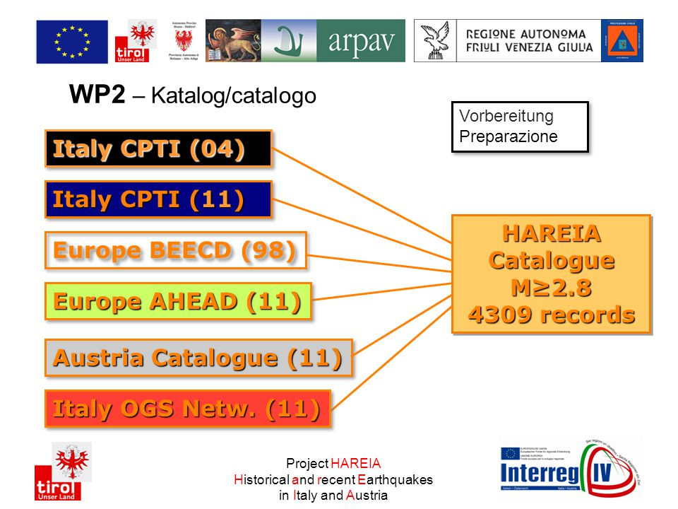 WP2 – Katalog/catalogo Project HAREIA Historical and recent Earthquakes in Italy and Austria Italy CPTI (04) Europe BEECD (98) HAREIACatalogueM≥2.8 4309 records HAREIACatalogueM≥2.8 Europe AHEAD (11) Italy CPTI (11) Austria Catalogue (11) Italy OGS Netw.