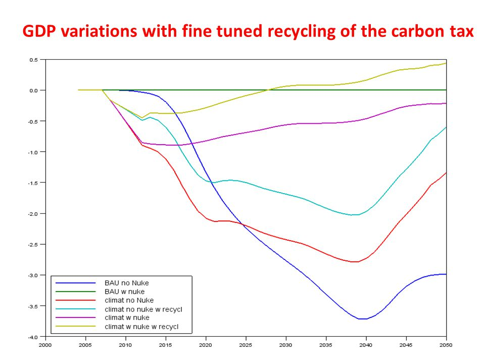GDP variations with fine tuned recycling of the carbon tax