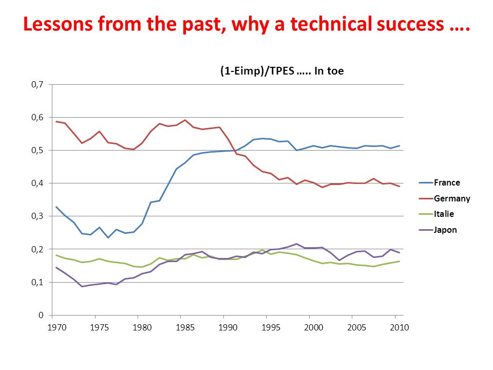 Lessons from the past, why a technical success ….
