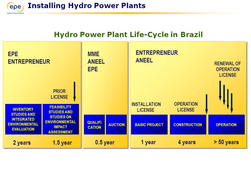 Hydro Power Plant Life-Cycle in Brazil Installing Hydro Power Plants ENTREPRENEUR ANEEL MME ANEEL EPE ENTREPRENEUR INVENTORY STUDIES AND INTEGRATED ENVIRONMENTAL EVALUATION FEASIBILITY STUDIES AND STUDIES ON ENVIRONMENTAL IMPACT ASSESSMENT OPERATIONCONSTRUCTIONBASIC PROJECTAUCTION PRIOR LICENSE INSTALLATION LICENSE OPERATION LICENSE RENEWAL OF OPERATION LICENSE 2 years1.5 year > 50 years4 years1 year 0.5 year QUALIFI CATION