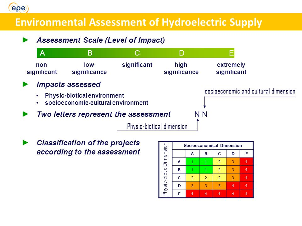 ABCDEABCDE Assessment Scale (Level of Impact) non significant low significance significanthigh significance extremely significant Impacts assessed Two letters represent the assessmentN socioeconomic and cultural dimension Physic-biotical dimension Classification of the projects according to the assessment Socioeconomical Dimension ABCDE A11234 B11234 C22234 D33344 E44444 Physic-biotic Dimension Environmental Assessment of Hydroelectric Supply Physic-biotical environment socioeconomic-cultural environment