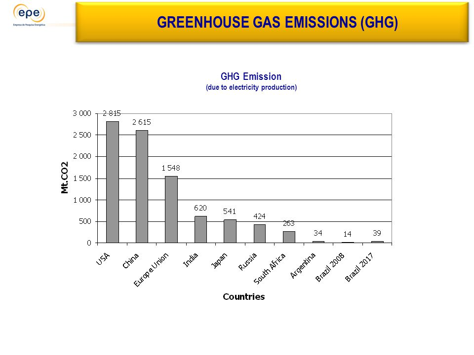 GREENHOUSE GAS EMISSIONS (GHG) GHG Emission (due to electricity production)