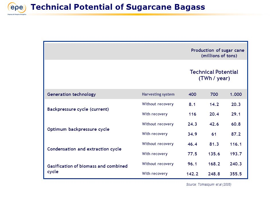 Source: Tolmasquim et al (2005) Technical Potential of Sugarcane Bagass Production of sugar cane (millions of tons) Technical Potential (TWh / year) Generation technology Harvesting system 4007001.000 Backpressure cycle (current) Without recovery 8.114.220.3 With recovery 11620.429.1 Optimum backpressure cycle Without recovery 24.342.660.8 With recovery 34.96187.2 Condensation and extraction cycle Without recovery 46.481.3116.1 With recovery 77.5135.6193.7 Gasification of biomass and combined cycle Without recovery 96.1168.2240.3 With recovery 142.2248.8355.5