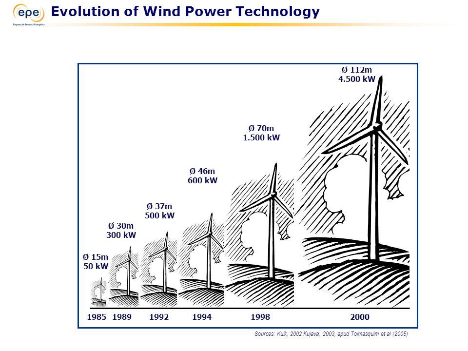 Sources: Kuik, 2002 Kujava, 2003, apud Tolmasquim et al (2005) 198519891992199419982000 Ø 112m 4.500 kW Ø 46m 600 kW Ø 37m 500 kW Ø 30m 300 kW Ø 15m 50 kW Ø 70m 1.500 kW Evolution of Wind Power Technology