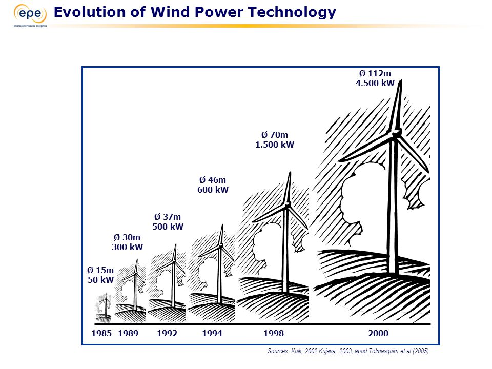 Sources: Kuik, 2002 Kujava, 2003, apud Tolmasquim et al (2005) 198519891992199419982000 Ø 112m 4.500 kW Ø 46m 600 kW Ø 37m 500 kW Ø 30m 300 kW Ø 15m 5