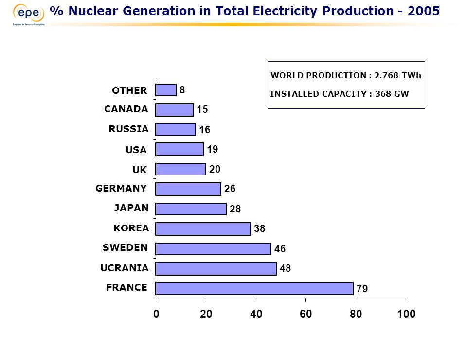 79 48 46 38 28 26 20 19 16 15 8 020406080100 FRANCE UCRANIA SWEDEN KOREA JAPAN GERMANY UK USA RUSSIA CANADA OTHER WORLD PRODUCTION : 2.768 TWh INSTALLED CAPACITY : 368 GW % Nuclear Generation in Total Electricity Production - 2005