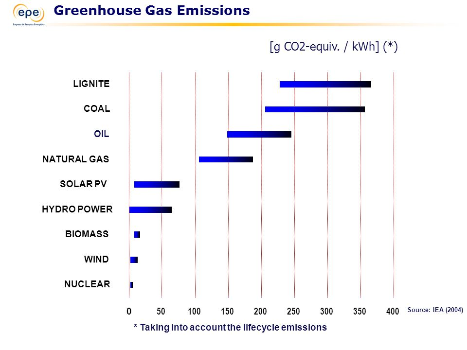 Source: IEA (2004) 0 50100150200250300350400 NUCLEAR WIND BIOMASS HYDRO POWER SOLAR PV NATURAL GAS OIL COAL LIGNITE * Taking into account the lifecycle emissions Greenhouse Gas Emissions [g CO2-equiv.