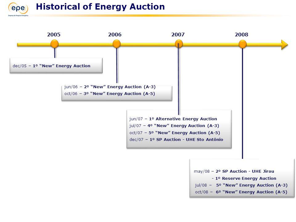 "Historical of Energy Auction 200520062007 dec/05 – 1º ""New"" Energy Auction jun/06 – 2º ""New"" Energy Auction (A-3) oct/06 – 3º ""New"" Energy Auction (A-"