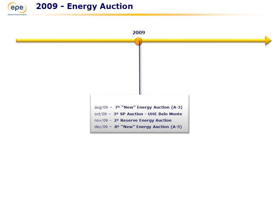 """2009 39 aug/09 – 7º """"New"""" Energy Auction (A-3) oct/09 – 3º SP Auction - UHE Belo Monte nov/09 - 2º Reserve Energy Auction dec/09 – 8º """"New"""" Energy Auc"""
