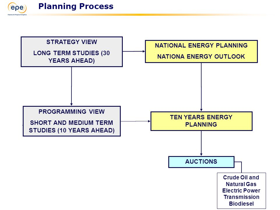 NATIONAL ENERGY PLANNING NATIONA ENERGY OUTLOOK TEN YEARS ENERGY PLANNING AUCTIONS Crude Oil and Natural Gas Electric Power Transmission Biodiesel PROGRAMMING VIEW SHORT AND MEDIUM TERM STUDIES (10 YEARS AHEAD) STRATEGY VIEW LONG TERM STUDIES (30 YEARS AHEAD) Planning Process