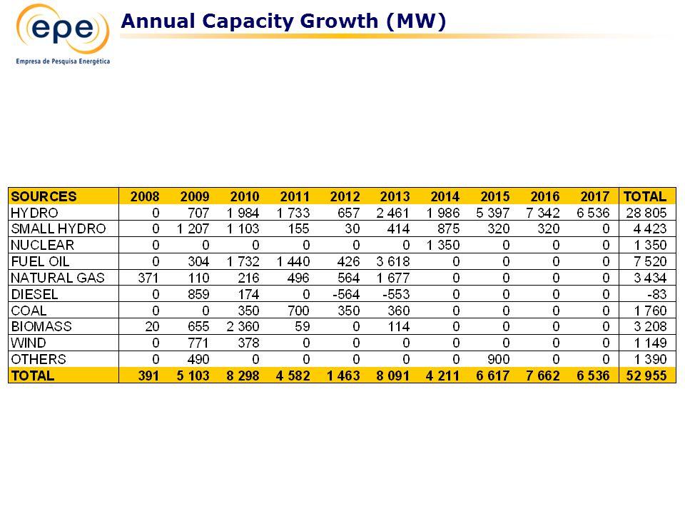 Annual Capacity Growth (MW)
