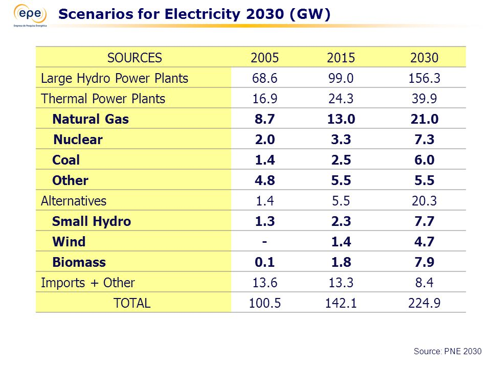 Hydro Generation - Criteria and Procedures Recommended Level of Action Low Intermediate High Special Socio-environmental Analysis Category 1 Category 2 Category 3 Category 4 Process Analysis Compatible Small delay Delay Socio-environmental Analysis Scheme