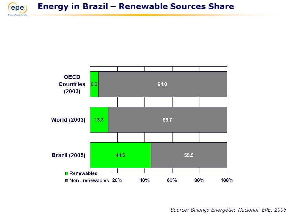 Source: Balanço Energético Nacional. EPE, 2006 Energy in Brazil – Renewable Sources Share