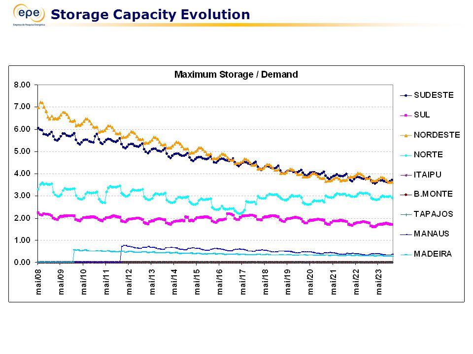 Storage Capacity Evolution