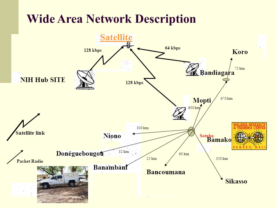 Wide Area Network Description Bamako Niono Satellite link Bandiagara Mopti Satellite Packet Radio NIH Hub SITE Sikasso Sotuba Donéguebougou Bancoumana
